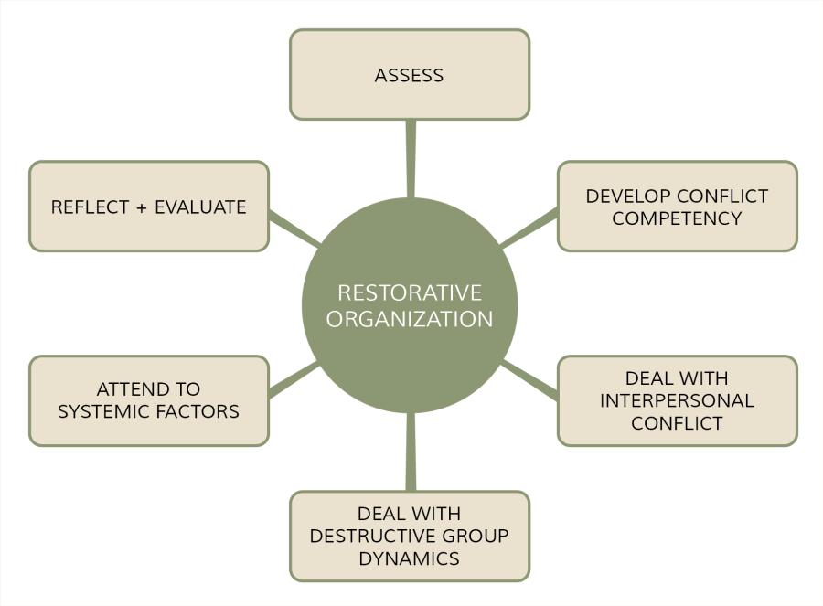 restorative-solutions-model-no-title